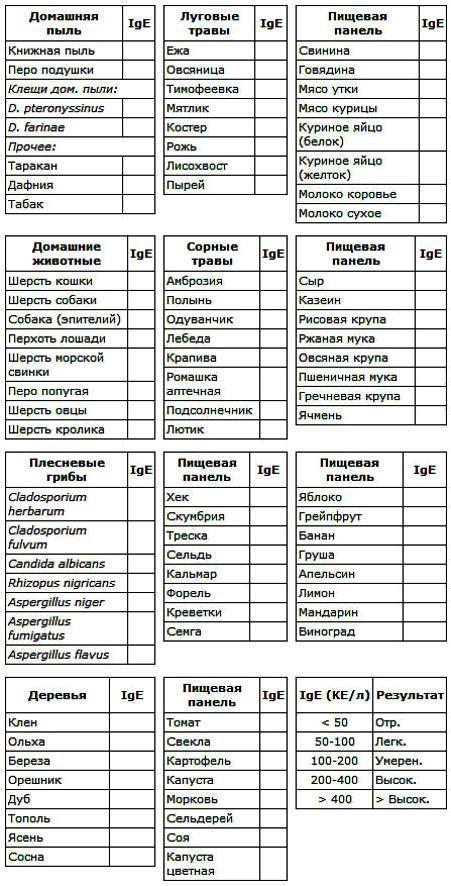 расширенная аллергопанель на 88 аллергенов